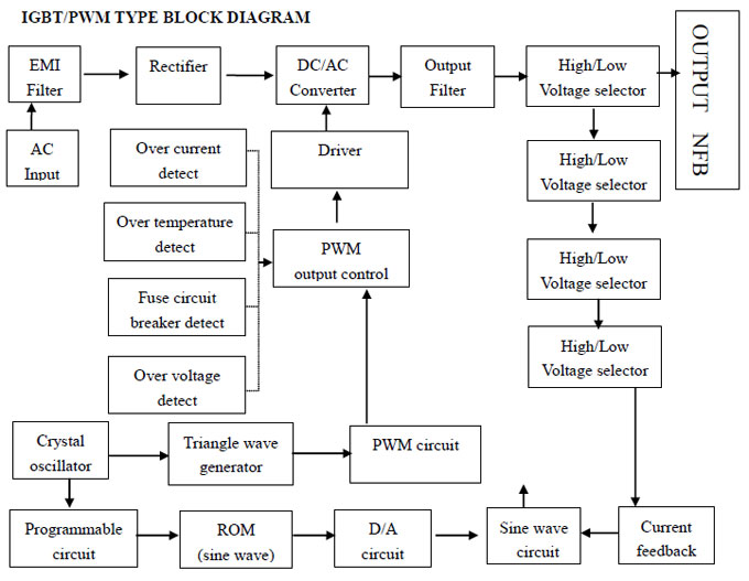 solid state frequency converter working block diagram